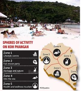 spheres-of-activity-in-Koh-Phangan