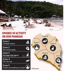 spheres-of-activity-in-Koh-Phangan